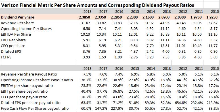Verizon: Forecasting The September Dividend Increase