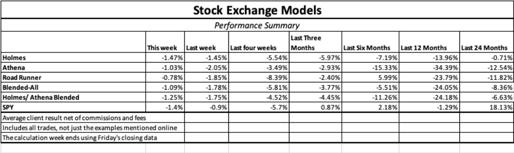 Stock Exchange: Are You Growing Your Trading Knowledge Base?
