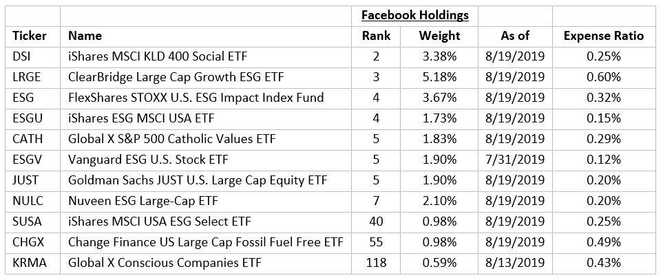 Things That Make You Go Hmmm: Facebook And ESG Investing