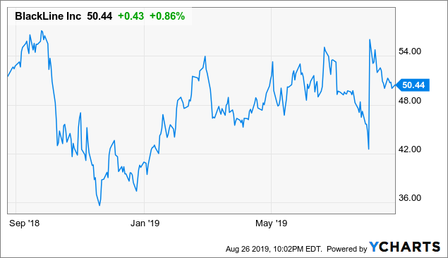 BlackLine: Valuation Pullback From Recent High Looks Attractive
