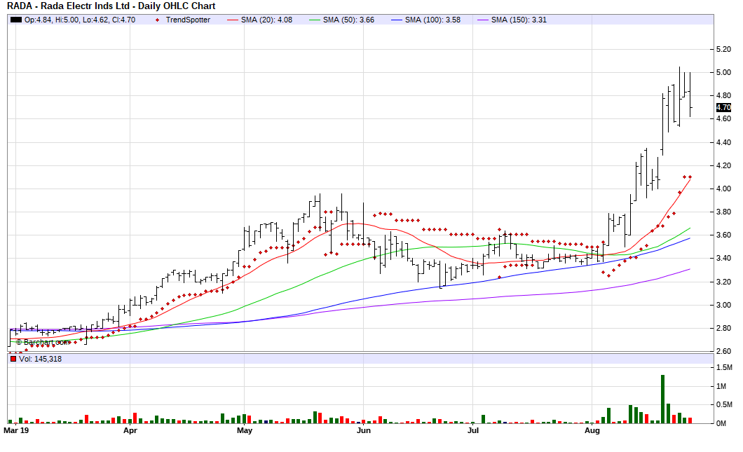 RADA Electronic Industries - Chart Of The Day