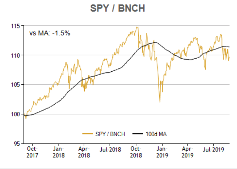 An ETF Rotation Strategy To Outperform The Market