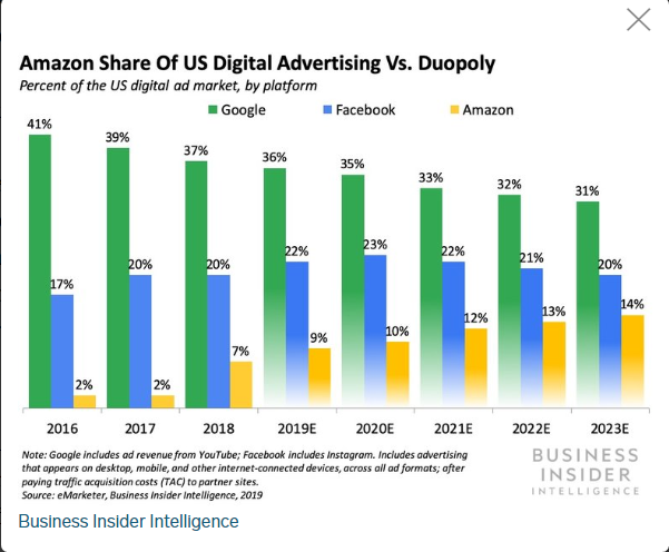 Amazon: Advertising Strong Future Growth