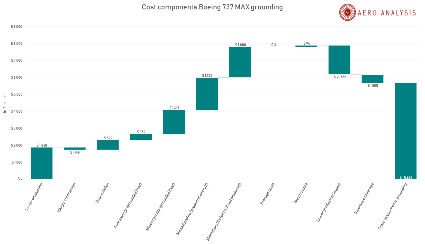 The Price Boeing Is Paying - The Boeing Company (NYSE:BA