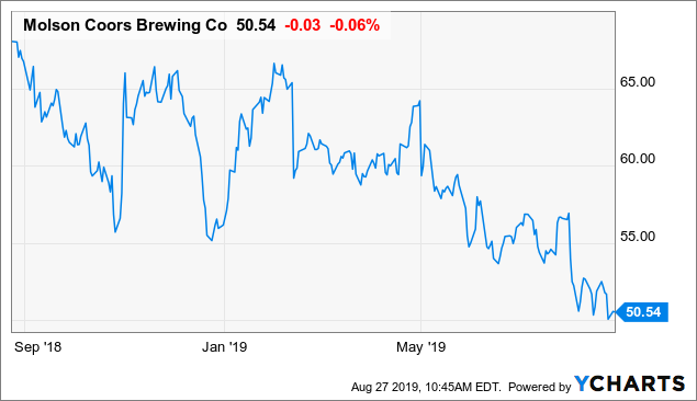 Molson Coors Hikes Its Dividend Yield To 4.5%, And That's Good News And Bad News