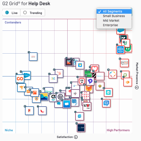 Zendesk: Fragmentation Is Its Greatest Moat