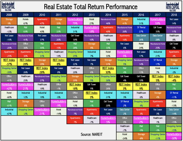 sector reits
