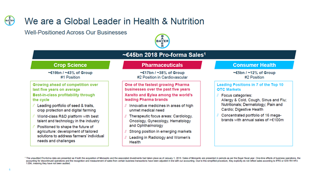 Bayer 2018 results for the three different segments: Crop Science, Pharmaceuticals, Consumer Health