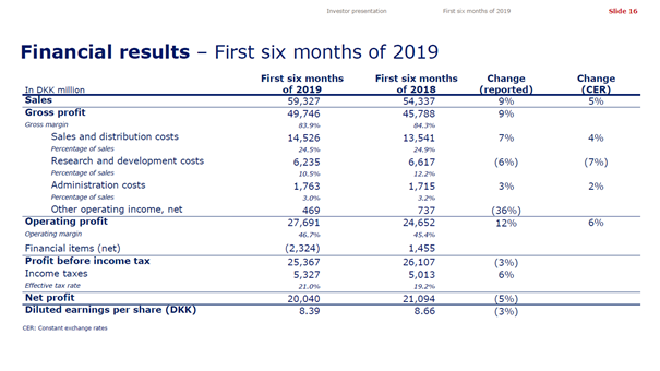Novo Nordisk results for first six months of 2019