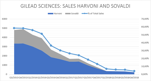 Gilead Sciences: Development of Harvoni and Sovaldi sales between 2015 and 2018
