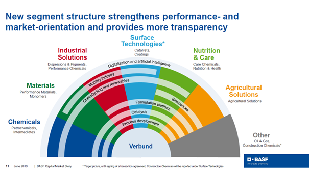 BASF is operating in six different segments