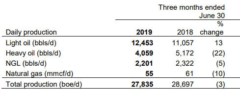 Obsidian Energy Q2 earnings: production by product