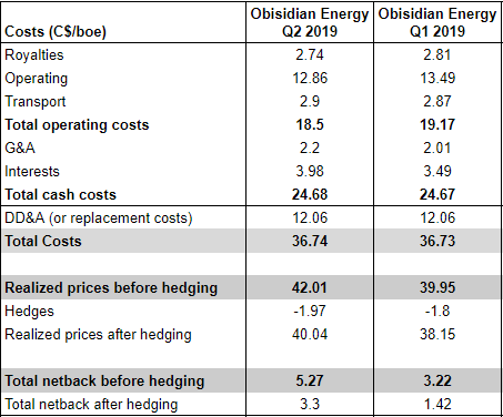 Obsidian Energy Q2 earnings: costs and netbacks