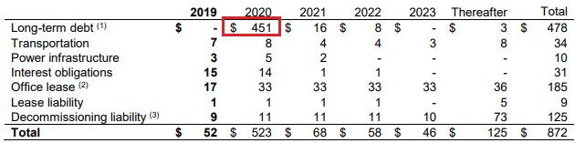 Obsidian Energy Q2 earnings: liabilities
