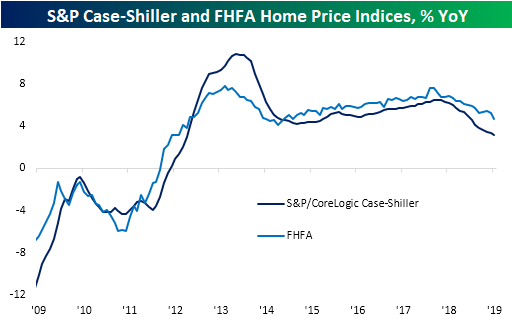 Slowing Home Price Growth