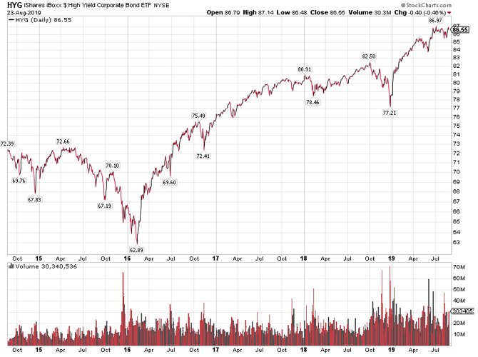 Junk Bonds Are (Yet Again) Not Worried