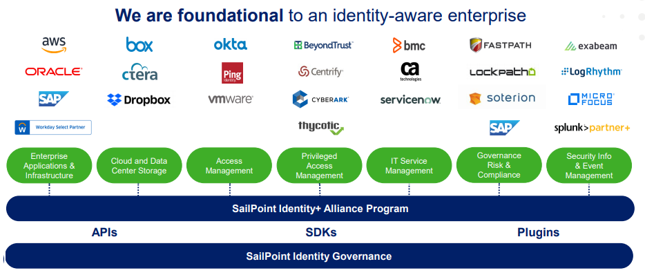 SailPoint: Convince Me To Invest In This Cybersecurity