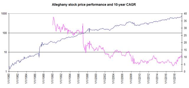Alleghany stock performance