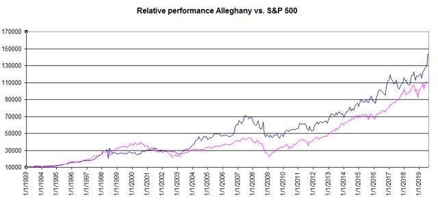 Relative performance Alleghany vs S&P 500