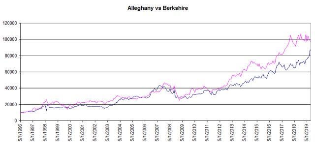 Alleghany vs Berkshire performance