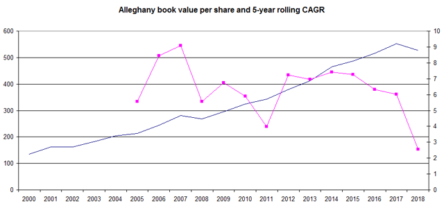Alleghany book value per share