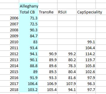 Alleghany combined ratios