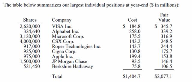 Alleghany Capital holdings