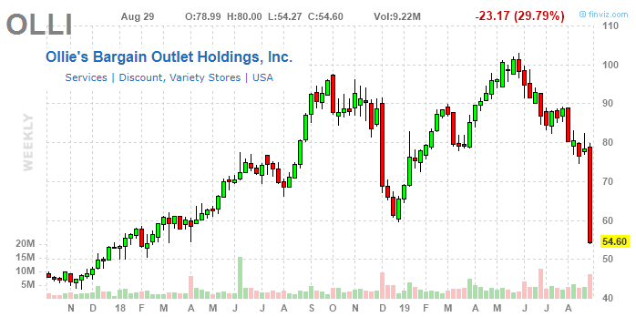 Ollie's Bargain Outlet: Shares Meet Gravity As Q2 Earnings Reset Growth Expectations