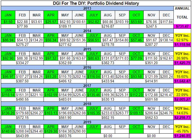 DGI For The DIY: Portfolio Income History