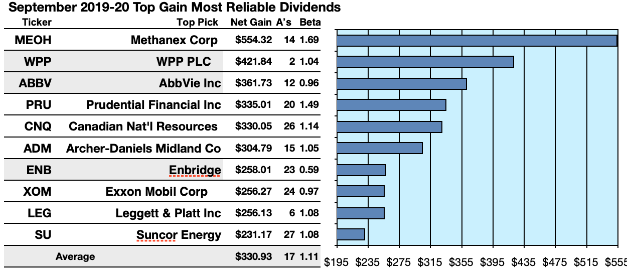 The Most Reliable Dividend Stocks On Earth: Kiplinger's International Aristocrats In September