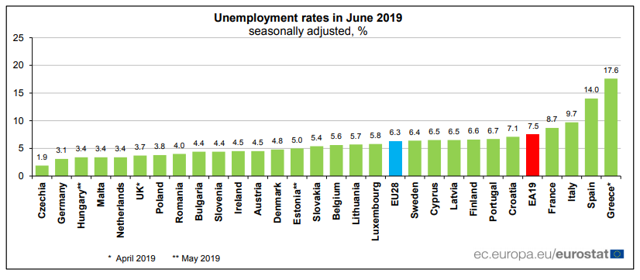 EU unemployment rate by country