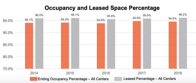 TCO occupancy