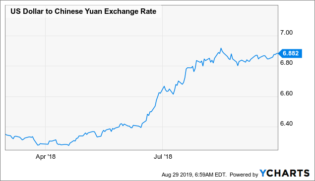 Chinese Yuan The Latest Chapter In