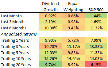 Dividend Aristocrat Performance: July 2019