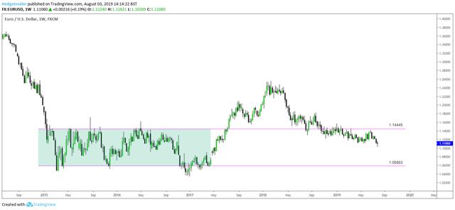 EUR/USD Trading Range