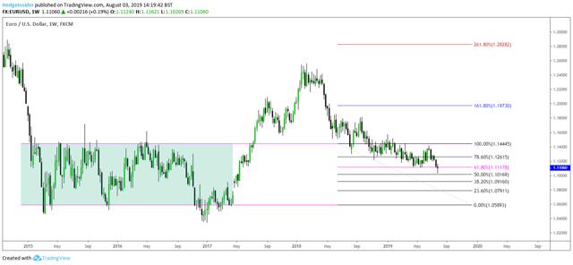 EUR/USD Fibonacci