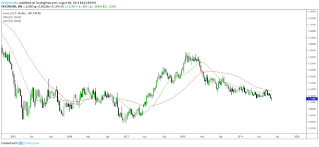 EUR/USD Weekly Moving Averages