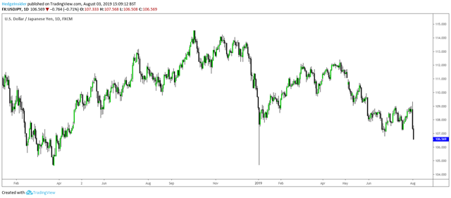 USD/JPY Plunges