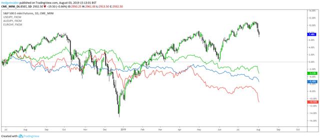FX Volatility and S&P 500 Futures