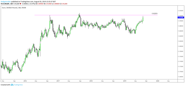 Long-term EUR/GBP Strength