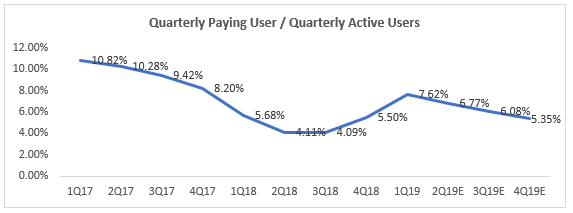 Sea Limited - Quarterly Paying Users