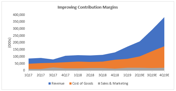 Sea Limited - Contribution Margin (Revenue, Cost of Goods, Sales and Marketing)