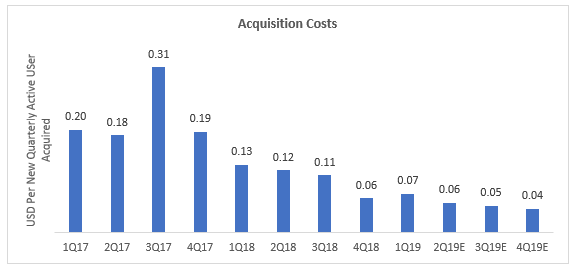 Acquisition Cost - Sea Limited