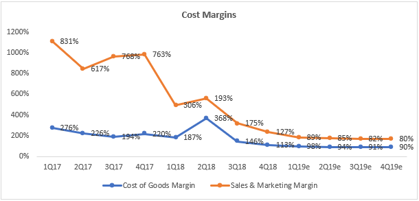Sea Limited cost Margins