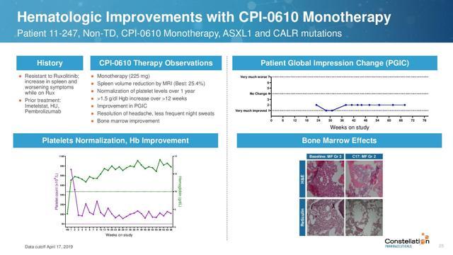 CPI-0610 in imetelstat treated patient