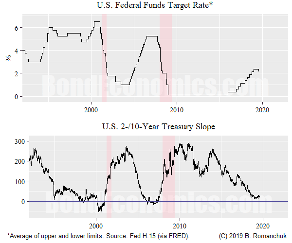 Fed Nudge Not Telling Us Much (Yet)