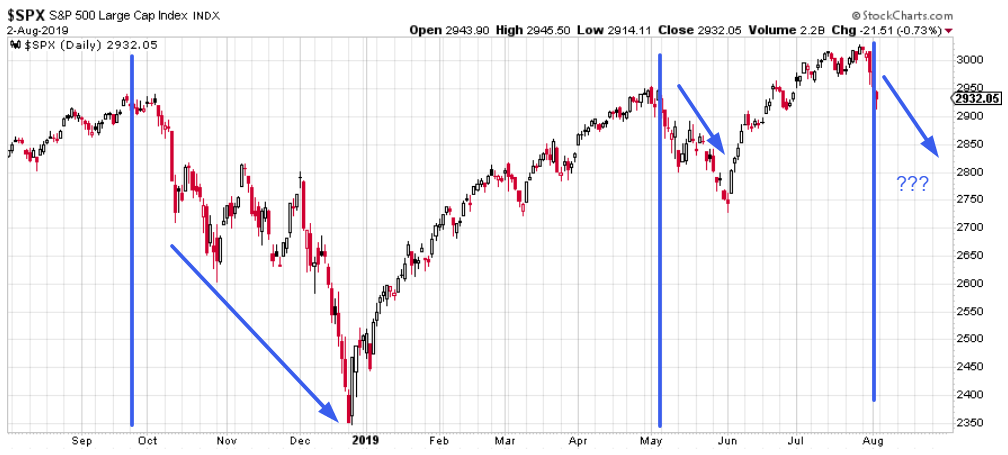 Market Outlook: The Stock Market Selloff Will Soon Be Over