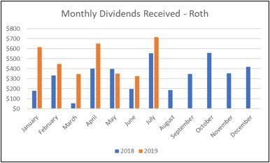 Roth IRA - July Income Graph
