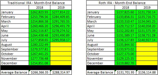 Retirement Account Month End Balances