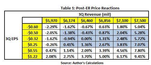 Tesla: Revenue Vs  Profitability - Tesla, Inc  (NASDAQ:TSLA